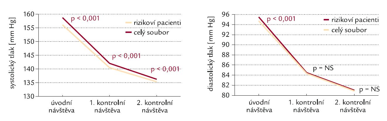 Změny krevního tlaku u pacientů s rizikem.