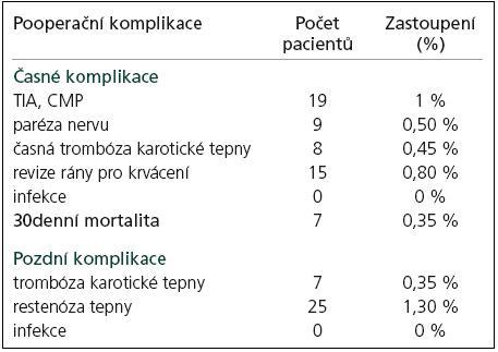 Pooperační komplikace (časné, pozdní) a mortalita u souboru 1 957 nemocných operovaných pro onemocnění karotických tepen v letech 1997–2009.