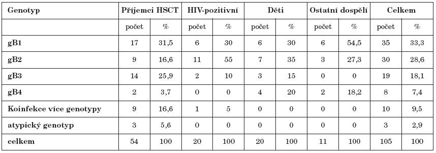 Výskyt jednotlivých genotypů gB Table 3. Distribution of gB genotypes