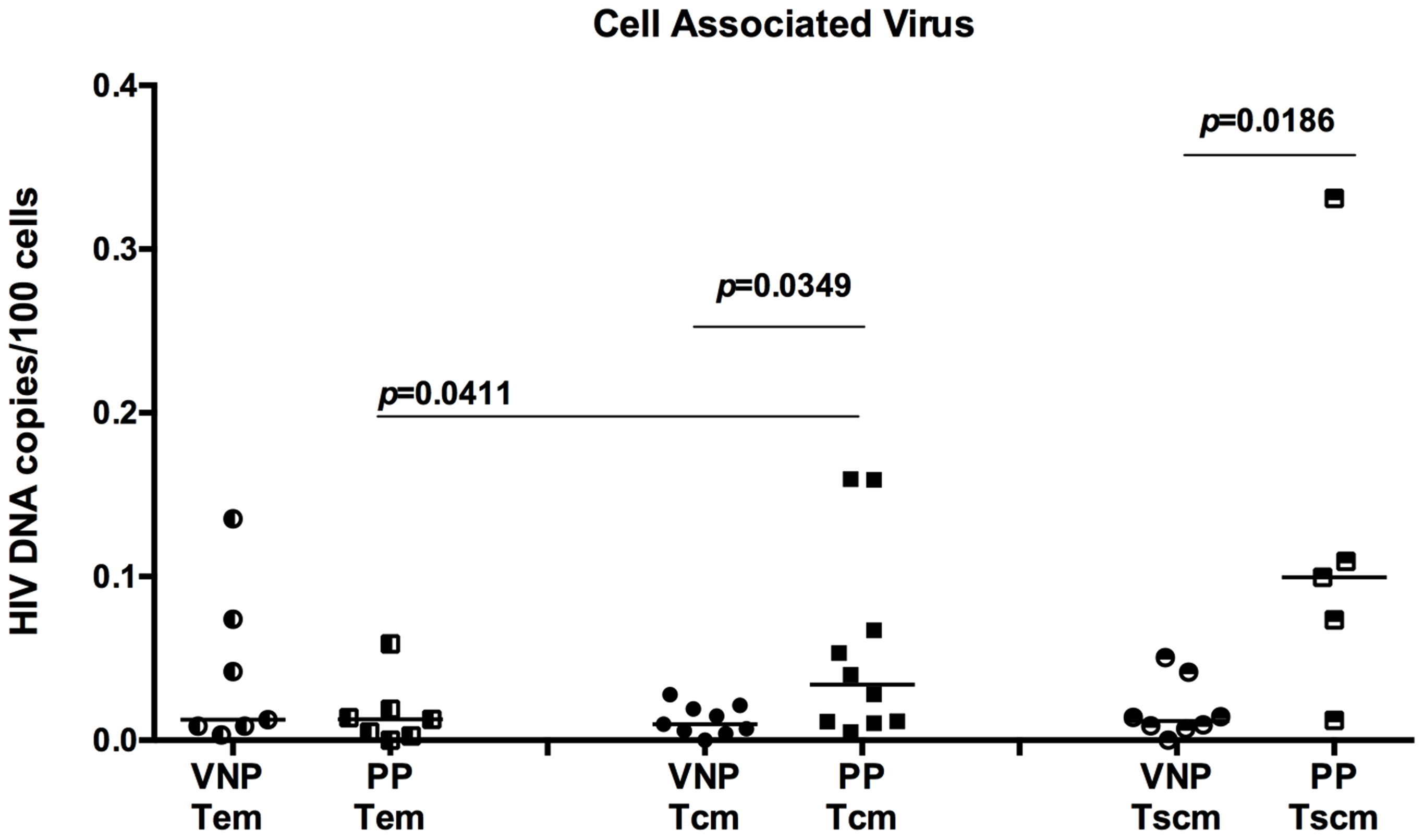 VNPs have decreased HIV infection of central memory and stem cell memory T cells.