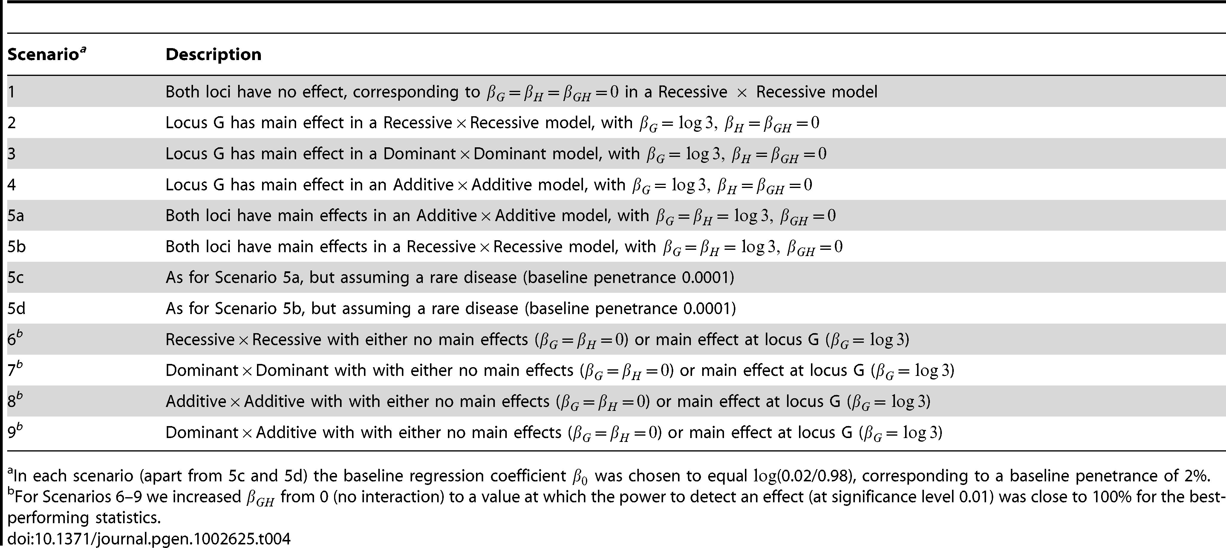 Description of simulation scenarios.