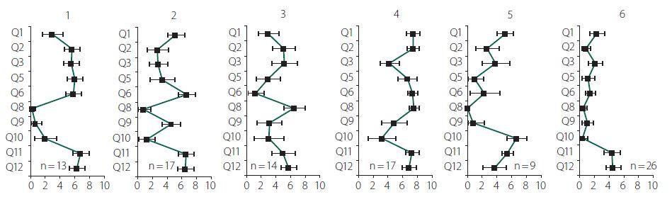 Jednotlivé symptomové profily definované provedenou clusterovou analýzou.