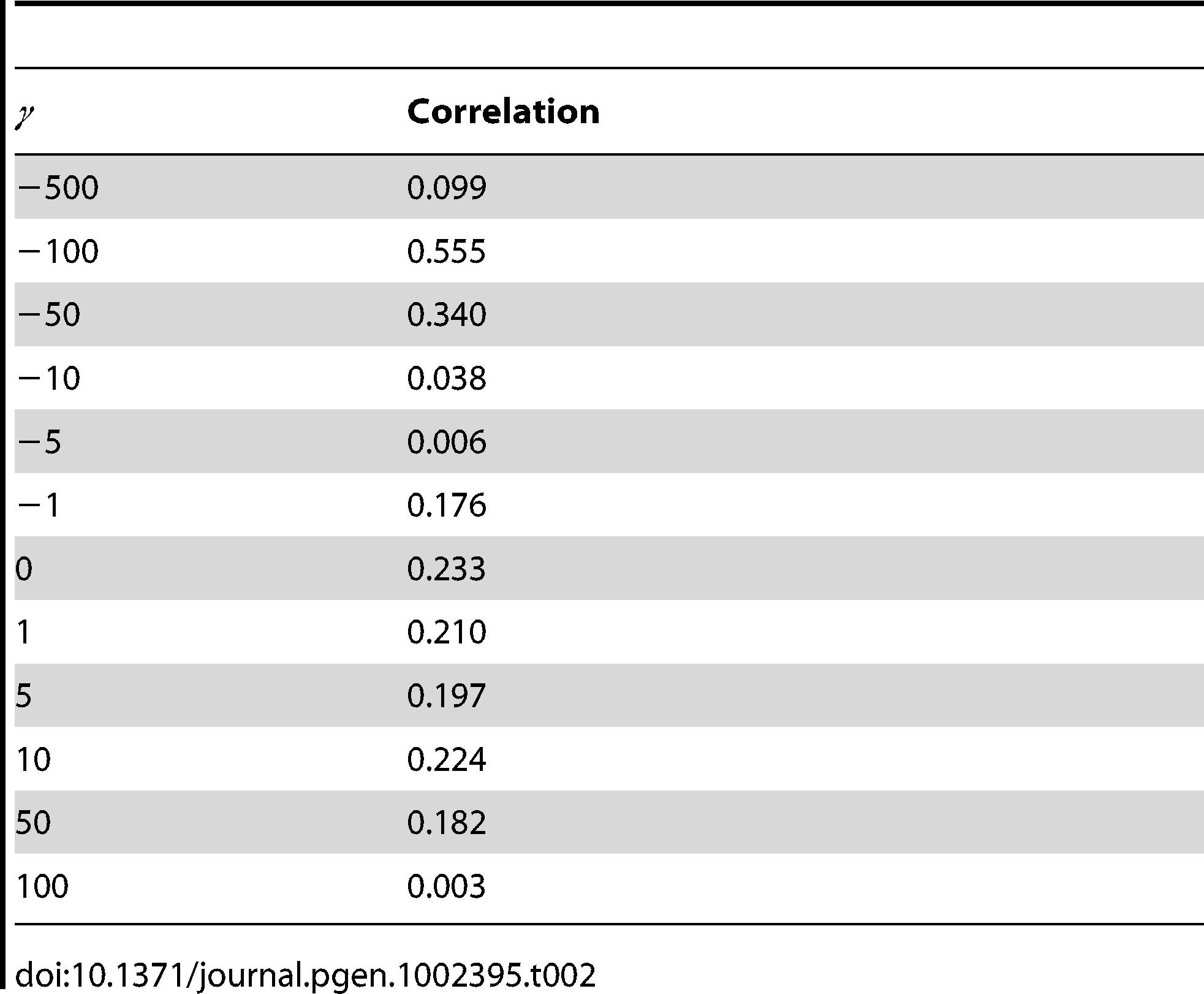 Correlation in selection coefficient probability between <i>D. melanogaster</i> and <i>D. simulans</i>.