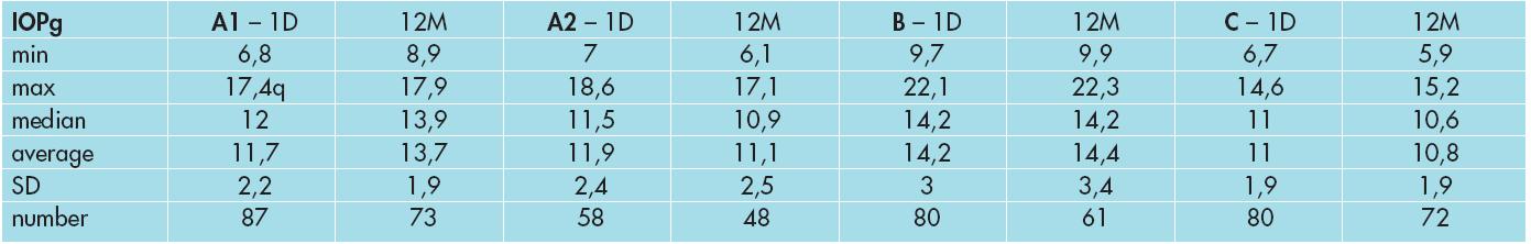 Vývoj CRF ve skupině A1, A2, B a C.