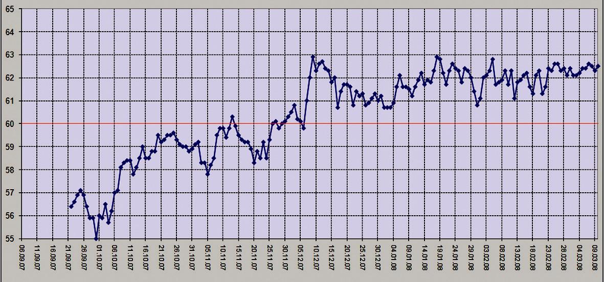 Graf hmotnostnej krivky – spracovaný samotným pacientom