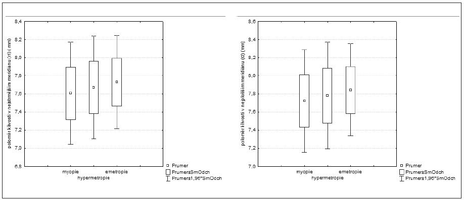 Rozložení poloměrů křivosti rohovky u nejstrmějšího (r1) a nejploššího meridiánu (r2) u jednotlivých refrakčních vad