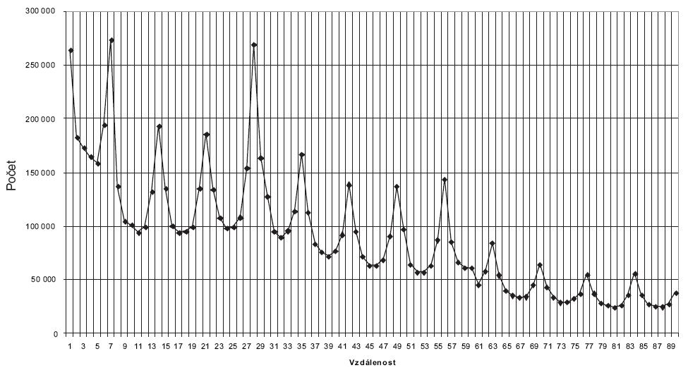 Vzdálenost mezi preskripcí léků překrývajících se v užívání