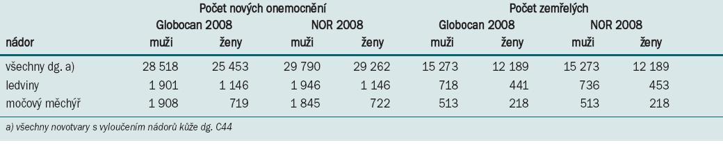 Porovnání údajů za ČR v roce 2008 z dat IARC a ÚZIS ČR.