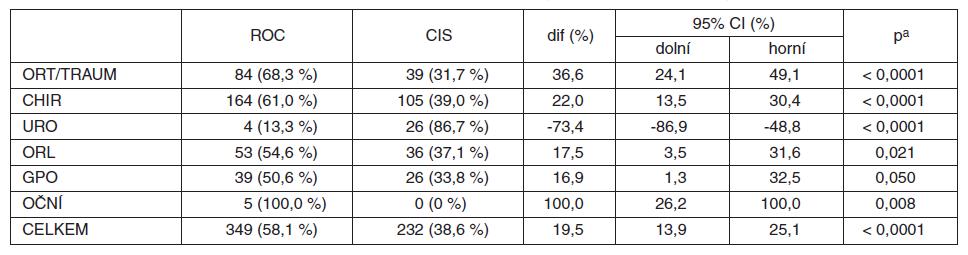 MBrelax2008 – srovnání četnosti použití ROC a CIS v jednotlivých oborech (z relaxovaných nedepolarizujícím NMBA)