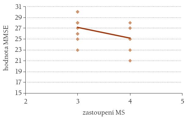 Závislost výsledku testu MMSE na výskytu metabolického syndromu MS. n = 23, r = 44, p < 0,05