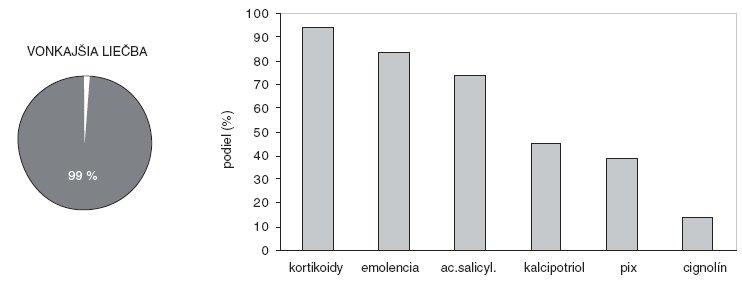 Pacienti používajúci lieky na vonkajšie použitie (kruhový graf) apodiel najvýznamnejších dermatologických extern na vonkajšej liečbe (stĺpcový graf).