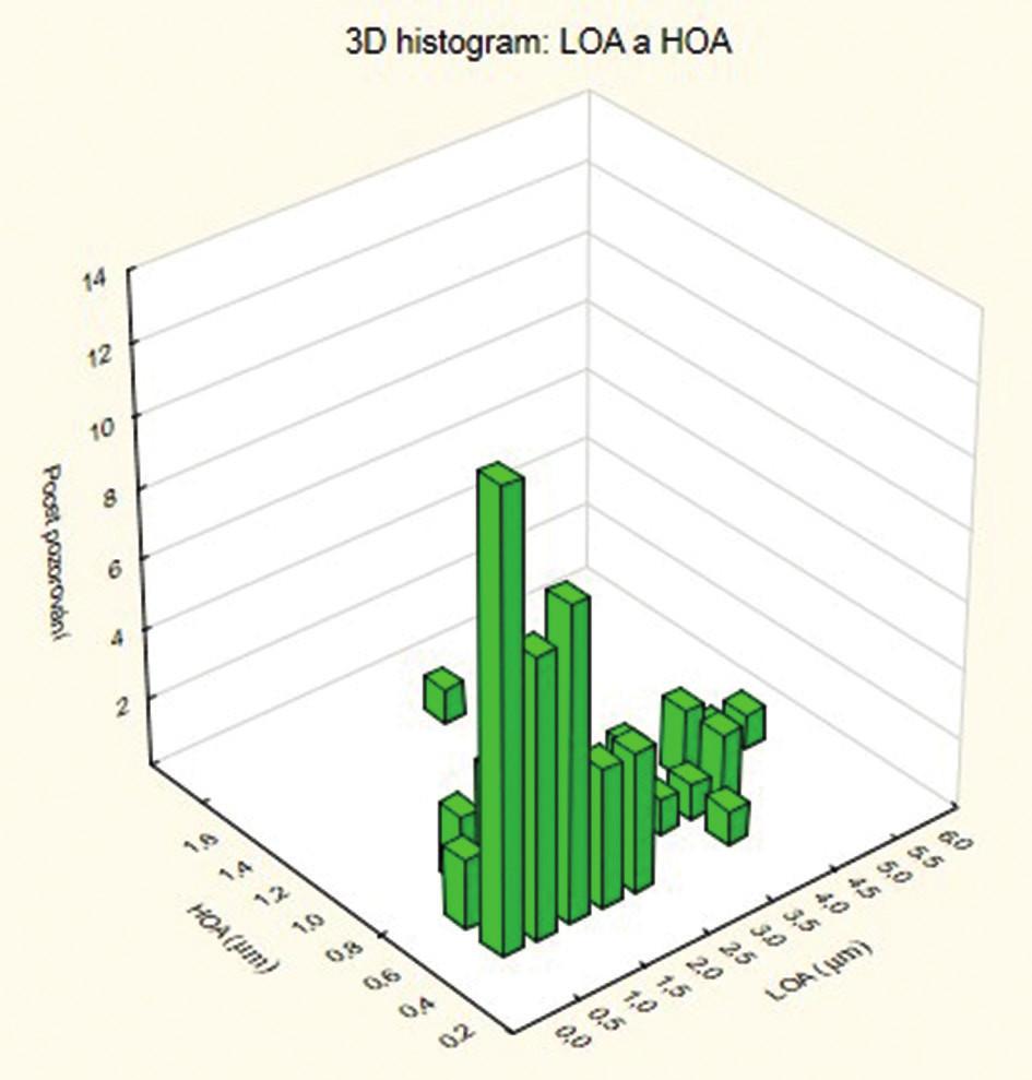 Grafické zobrazení aberací nižších a vyšších řádů