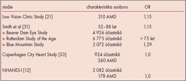 Závislost AMD na pohlaví.