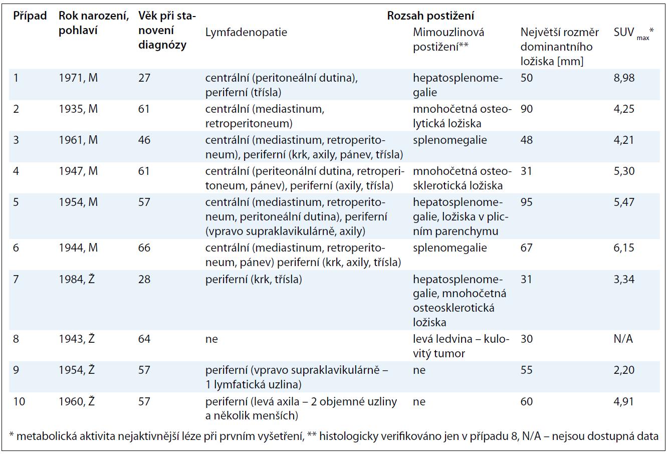Základní charakteristiky souboru 10 pacientů s CD se zaměřením na rozsah postižení.