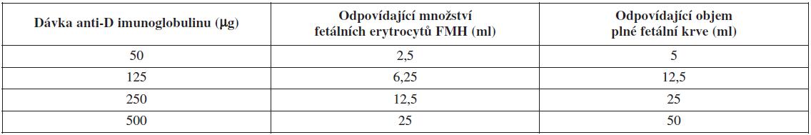 Pokrytí FMH aplikací anti-D imunoglobulinu (objem fetálních erytrocytů proniklých do mateřského krevního oběhu a dávka anti-Dimunoglobulinu postačující k prevenci RhD aloimunizace)