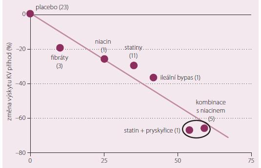 % vzestupu HDL cholesterolu + % poklesu LDL cholesterolu dosažené terapií = % snížení rizika vaskulárních příhod.