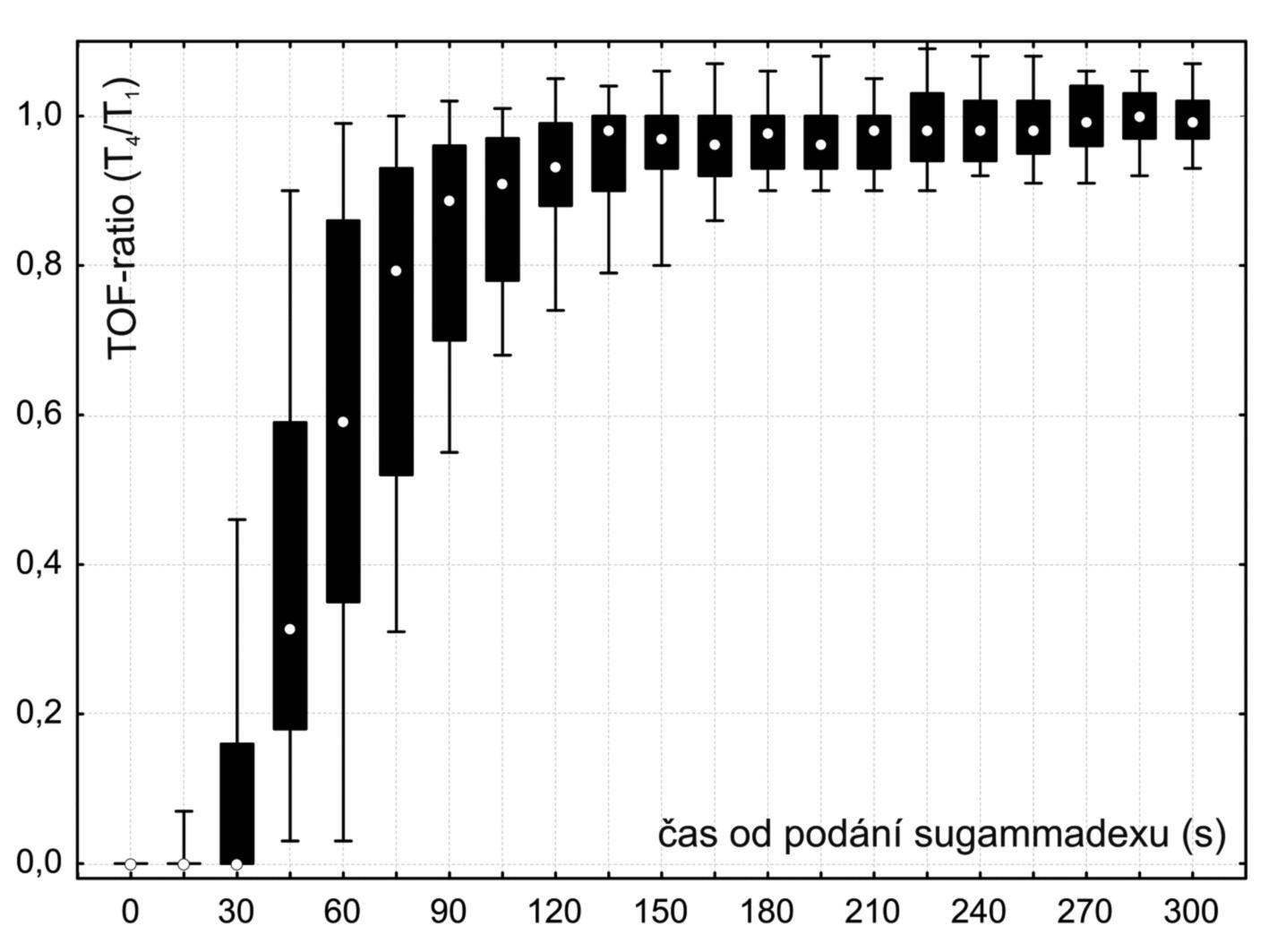 Průběh zotavení TOF-ratio po podání sugammadexu (2 mg . kg<sup>-1</sup>)