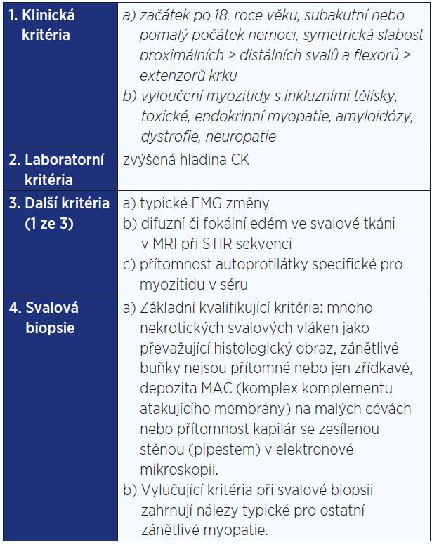 Hlavní diagnostická kritéria pro imunitně zprostředkovanou nekrotizující myopatii (IZNM) podle 119. zasedání ENMC (část týkající se IZNM) (2)