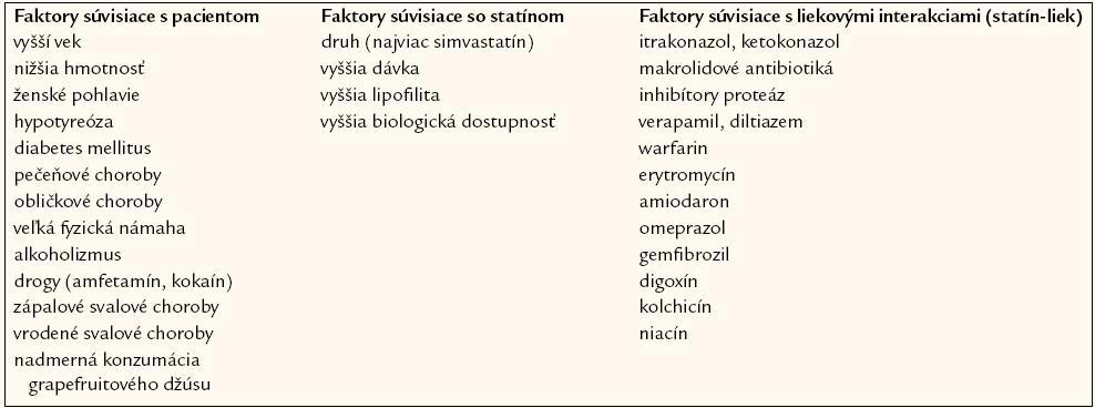 Rizikové faktory statínovej myopatie.