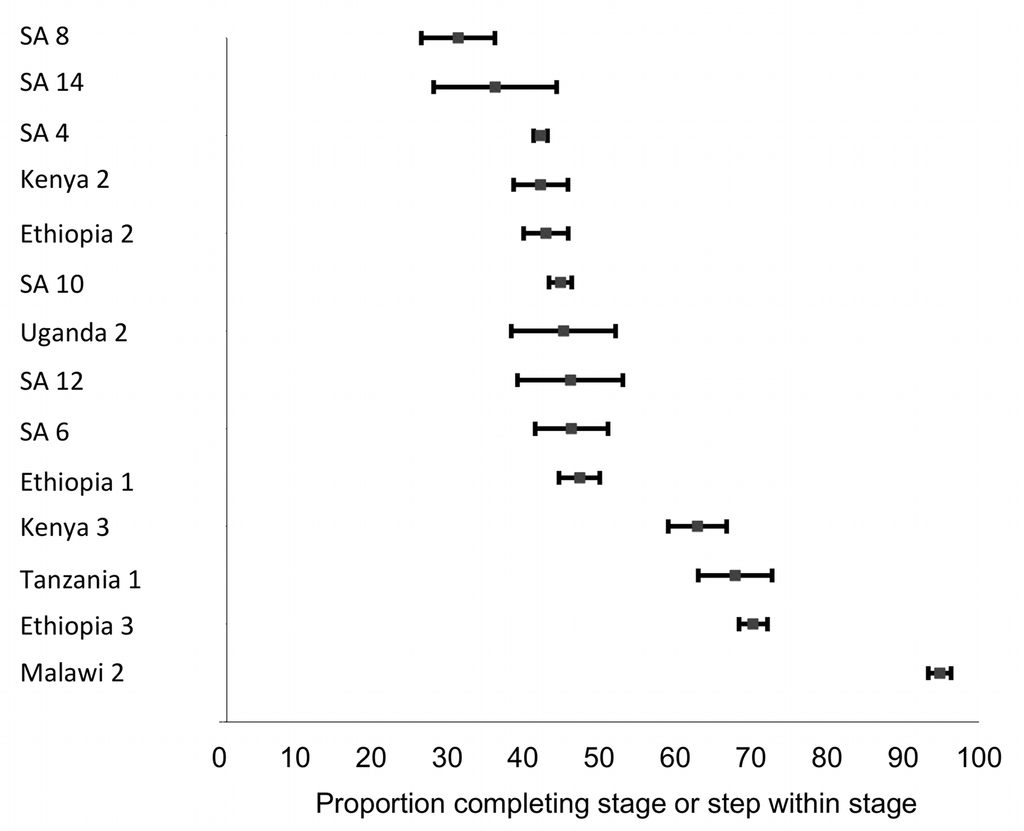 Forest plot of the 14 studies reporting on the proportion of patients completing Stage 2 or steps within Stage 2.