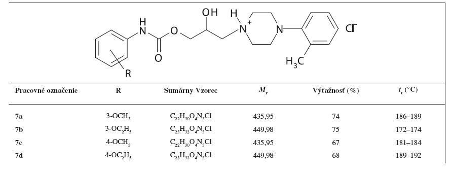Základná charakteristika 1-[3-(Y-alkoxyfenylkarbamoyloxy)-2-hydroxypropyl]-4-(2-metylfenyl)piperazíniumchloridov