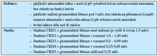 Chronické onemocnění ledvin (CKD, chronic kidney disease)