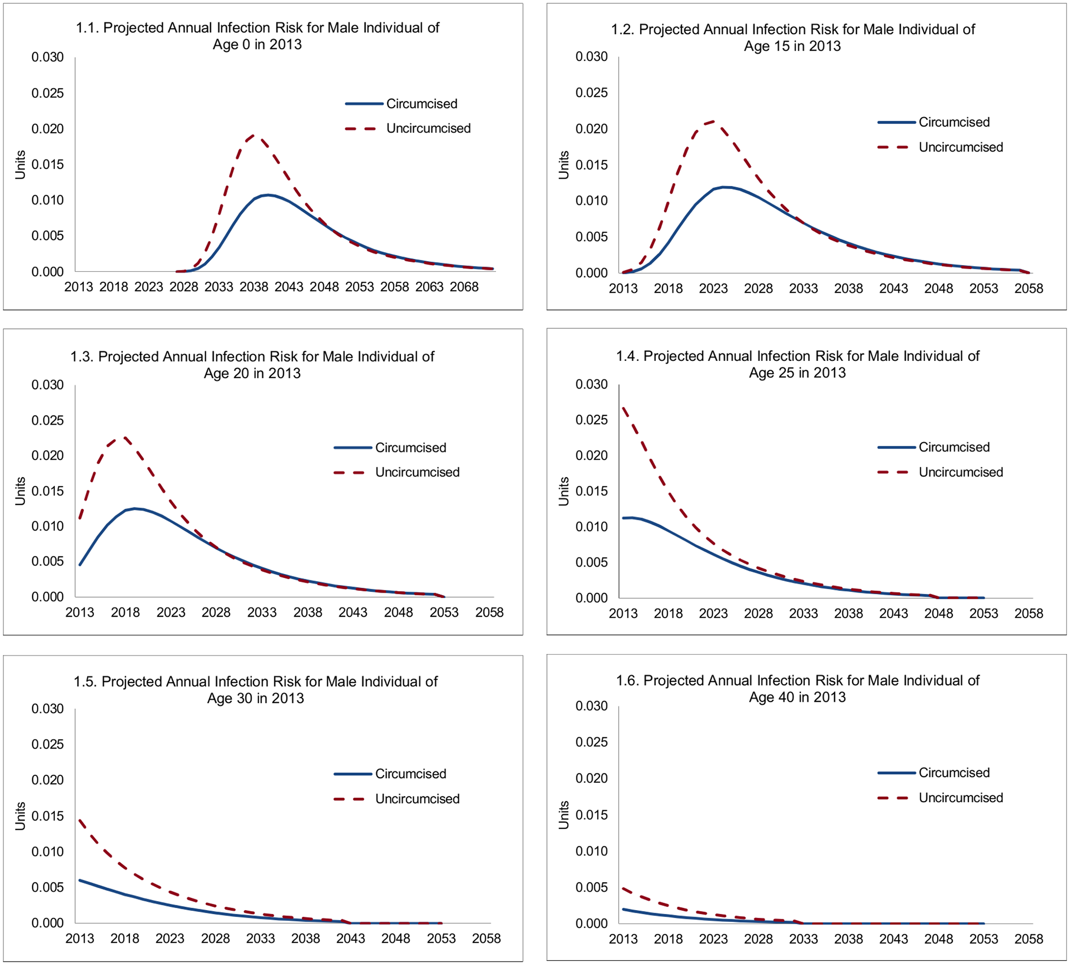 Projected annual infection risk for male individual, by age.