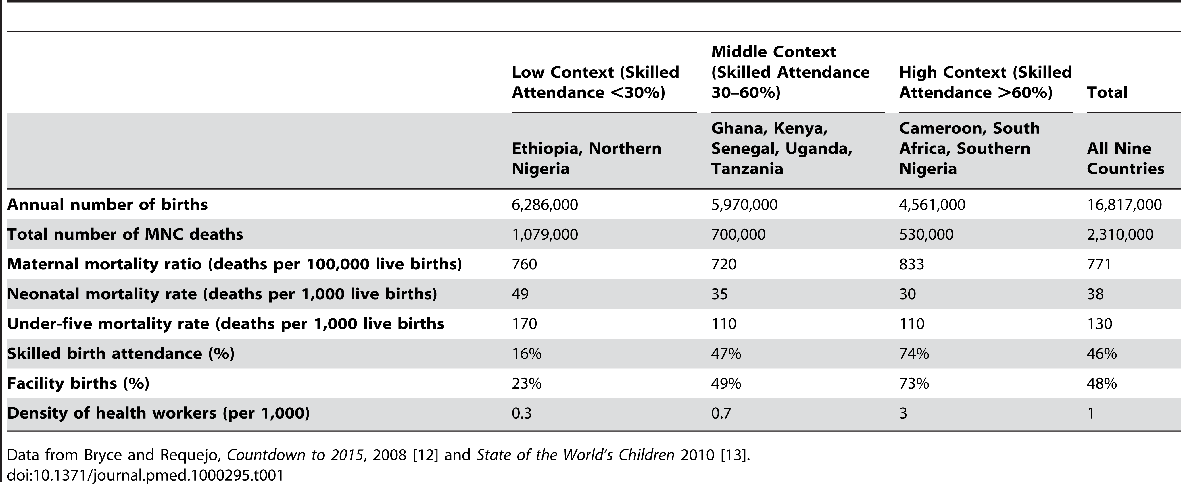 Summary of the nine example countries split by level of health system context, around the year 2008.