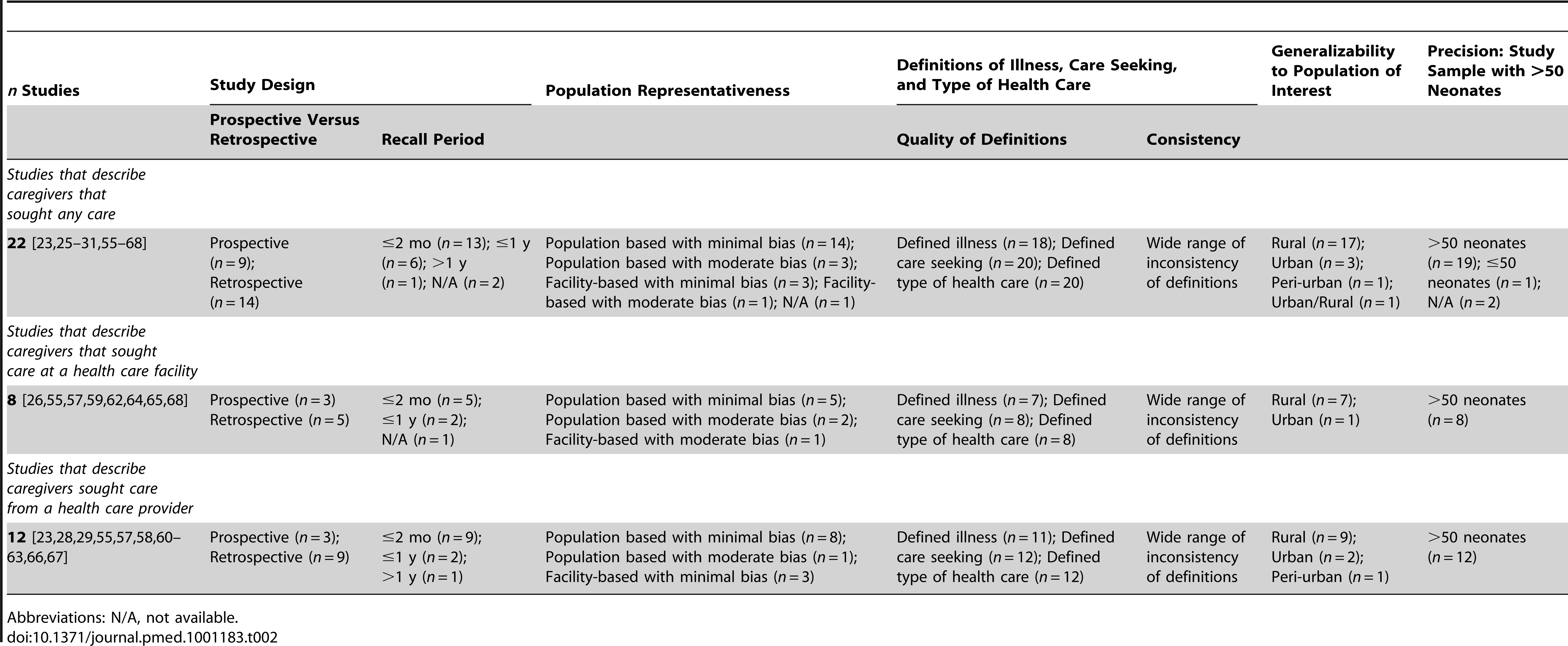 Quality of data regarding care seeking for ill or suspected ill neonates: summary of included studies.