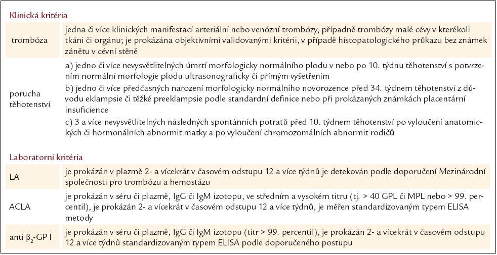 Revidovaná kritéria antifosfolipidového syndromu (Sydney 2004) [7].