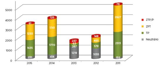 Počty posouzení zdravotního stavu pro účely přiznání průkazu OZP u osob s diagnózou M16, artróza kyčelního kloubu, v letech 2011–2015