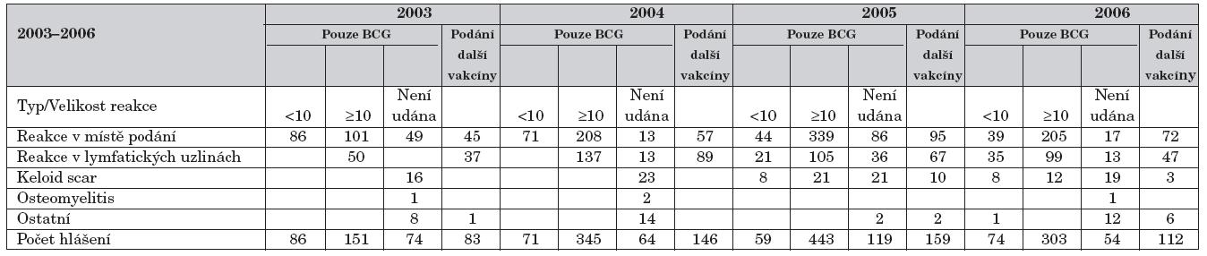 Detailní rozdělení nežádoucích účinků podle velikosti a typu reakce v jednotlivých letech.