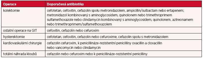 Doporučení WHO antibiotik vhodných pro profylaxi v chirurgii (3)