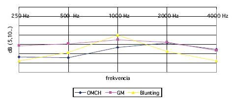Graf ukazuje priemerný audiogram pred plánovanou chirurgickou liečbou v troch skupinách.