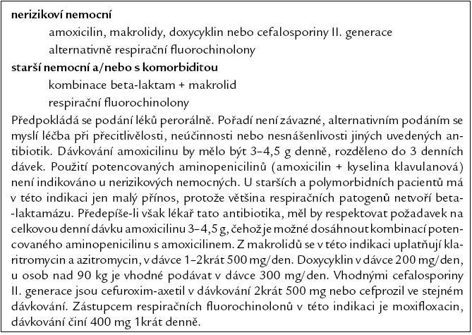 Antibakteriální léky doporučené u empirické ambulantní léčby komunitní pneumonie podle posledních zahraničních konsenzů.