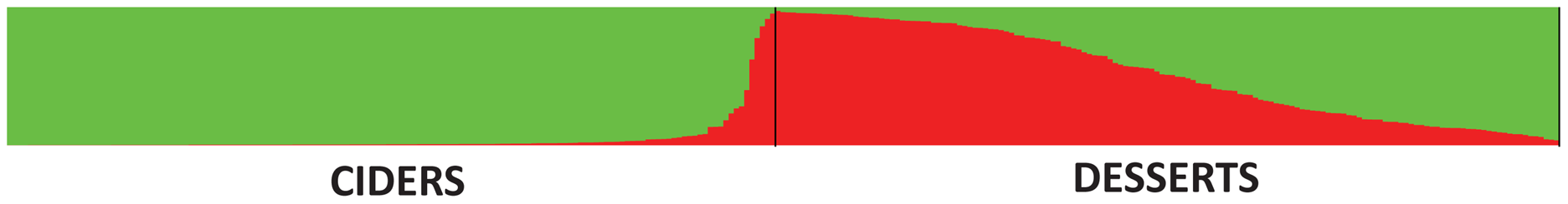 Proportions of ancestry of <i>M. domestica</i> genotypes (cider and dessert apples) in two ancestral genepools inferred with the STRUCTURE program.