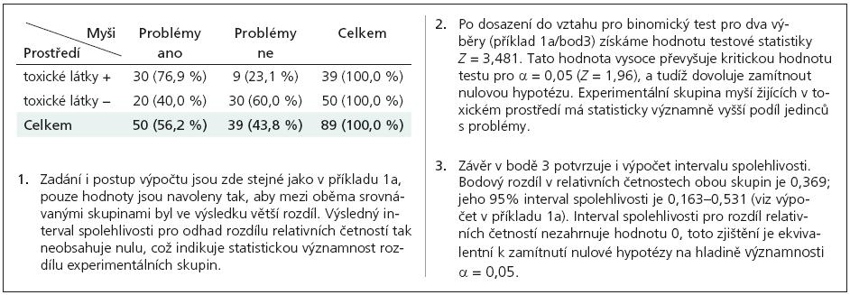 Příklad 1b. odhad rozdílu relativních četností a jeho interval spolehlivosti.