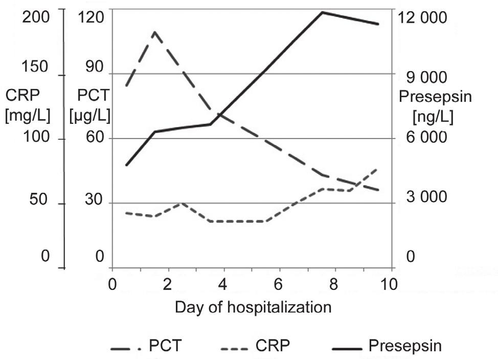 Fig. 5. Time series of presepsin, PCT and CRP of patient No.4 from the 1<sup>st</sup>day after admission or development of sepsis to the day when monitoring of the septic condition was terminated.