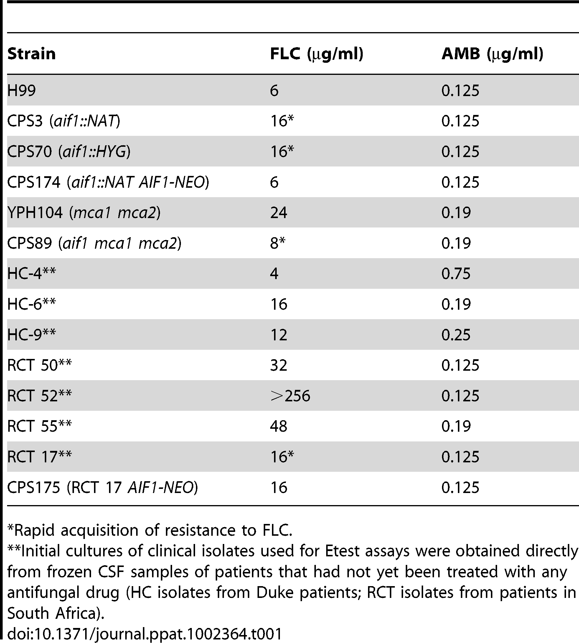 Minimal inhibitory concentration (MIC, µg/ml) found in Etest assays.