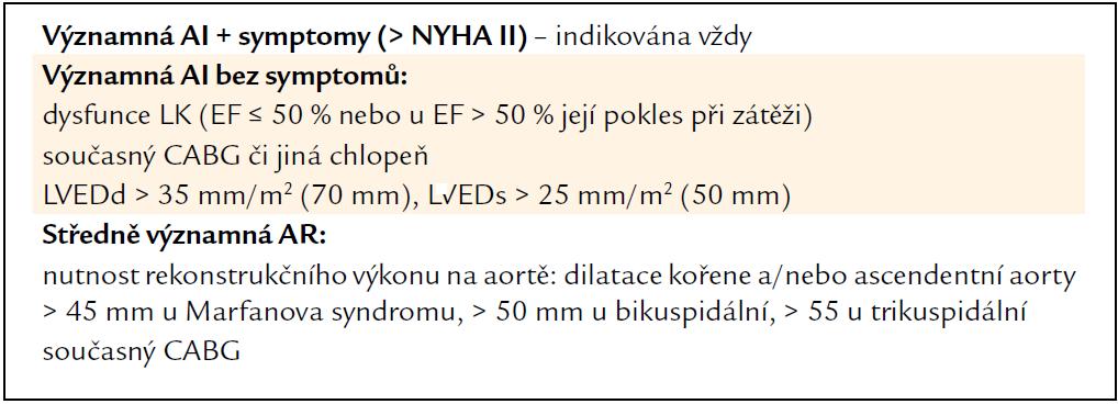 Indikace ke kardiochirurgické léčbě AR (upraveno podle [5]).