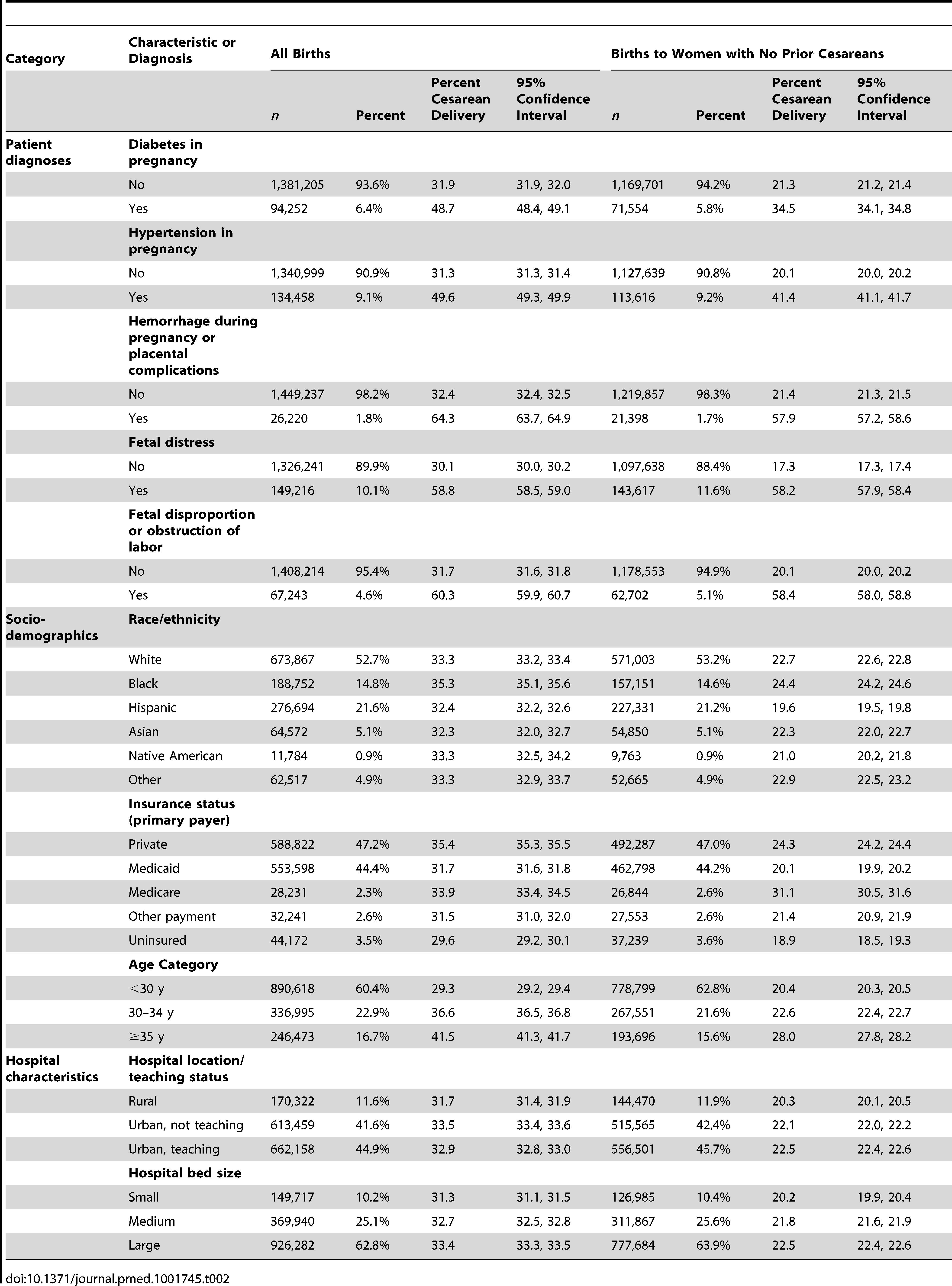 US 2009–2010 births to all women and women with no prior cesarean: sample size, percentage frequency distribution, and percentage of women with cesarean deliveries and 95% confidence intervals by covariate.