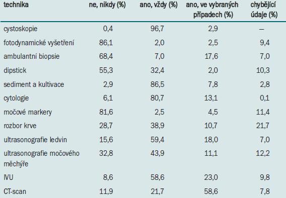 Postup nizozemských a belgických urologů (n = 244) při diagnostice (povrchového) karcinomu močového měchýře.
