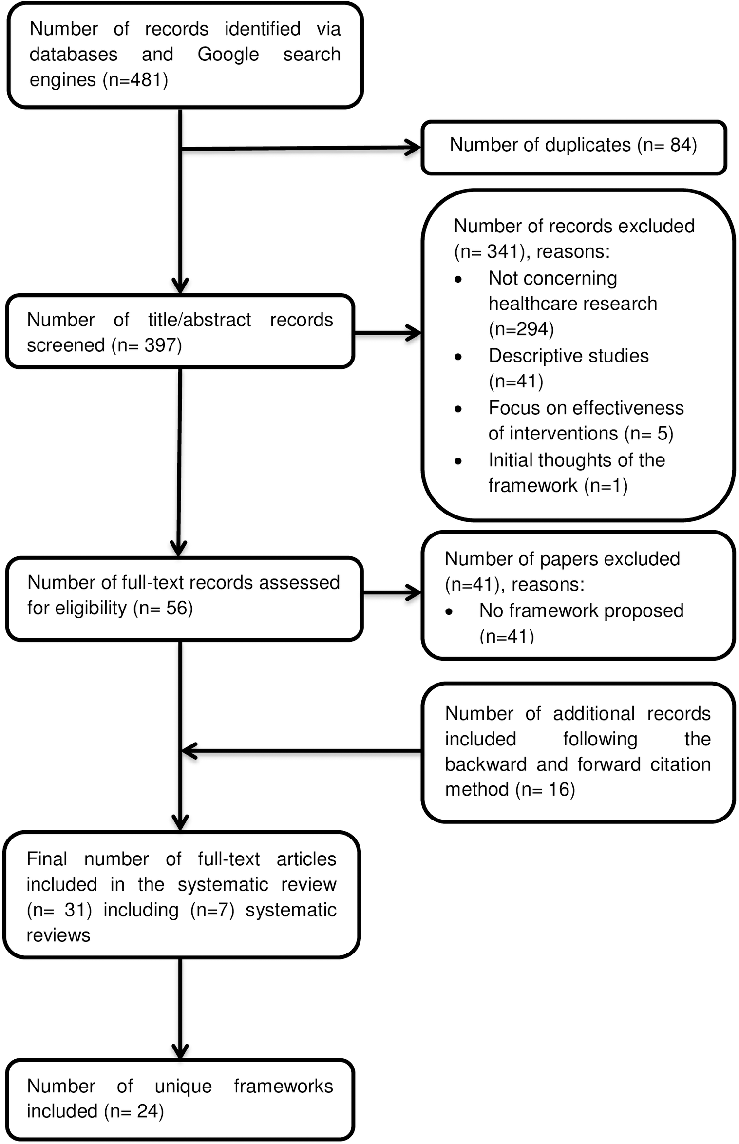 Preferred Reporting Items for Systematic Reviews and Meta-Analyses (PRISMA) flow diagram.