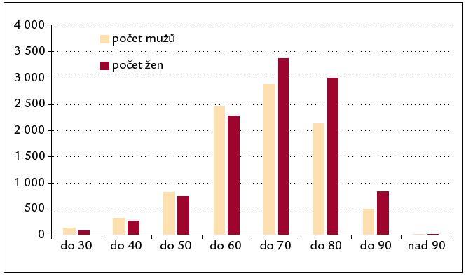 Věková struktura pacientů podle pohlaví.