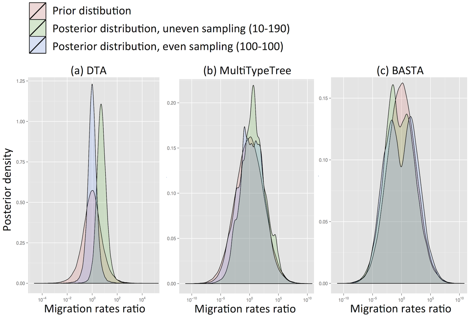 DTA is inherently biased by the sampling process.