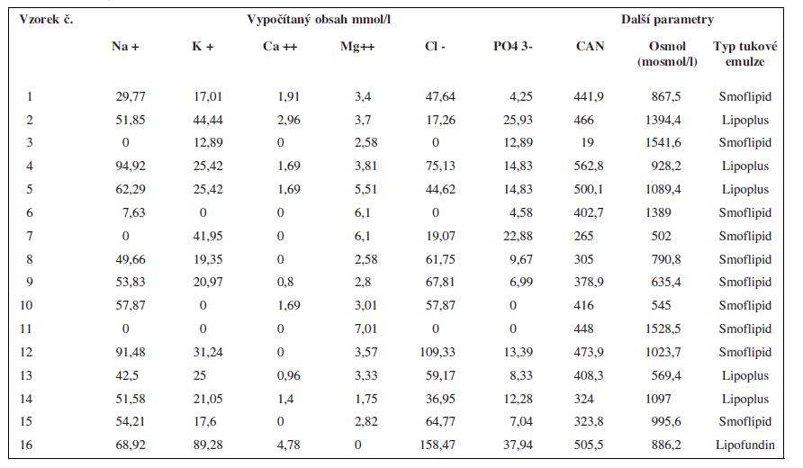Parametry připravené parenterální výživy AIO