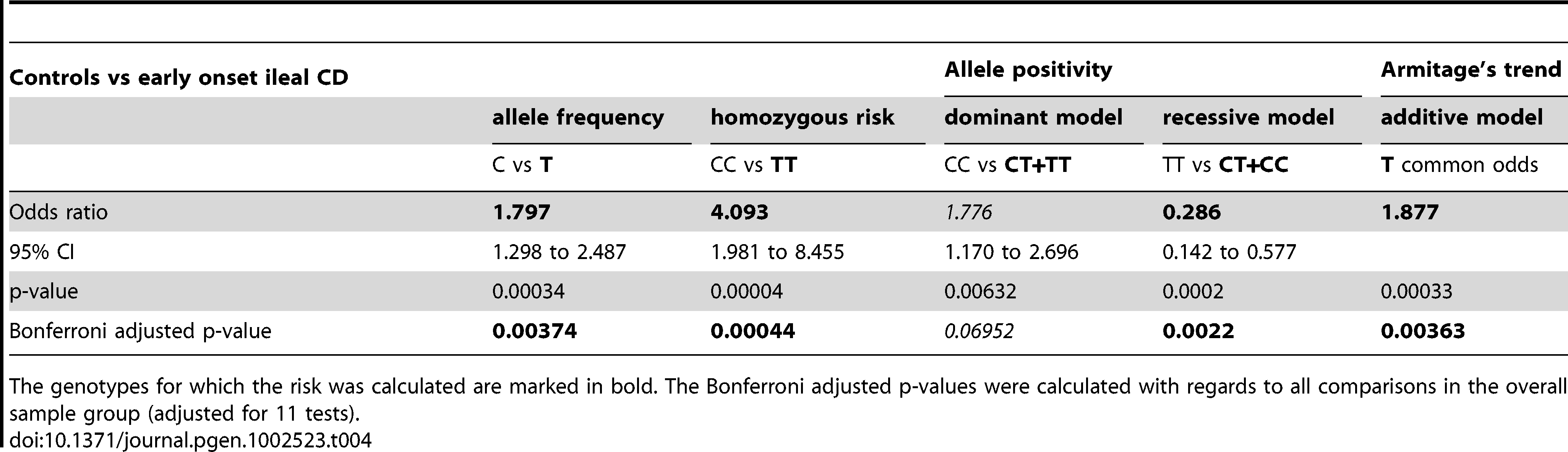 Overall statistical analysis in controls versus early onset ileal CD.