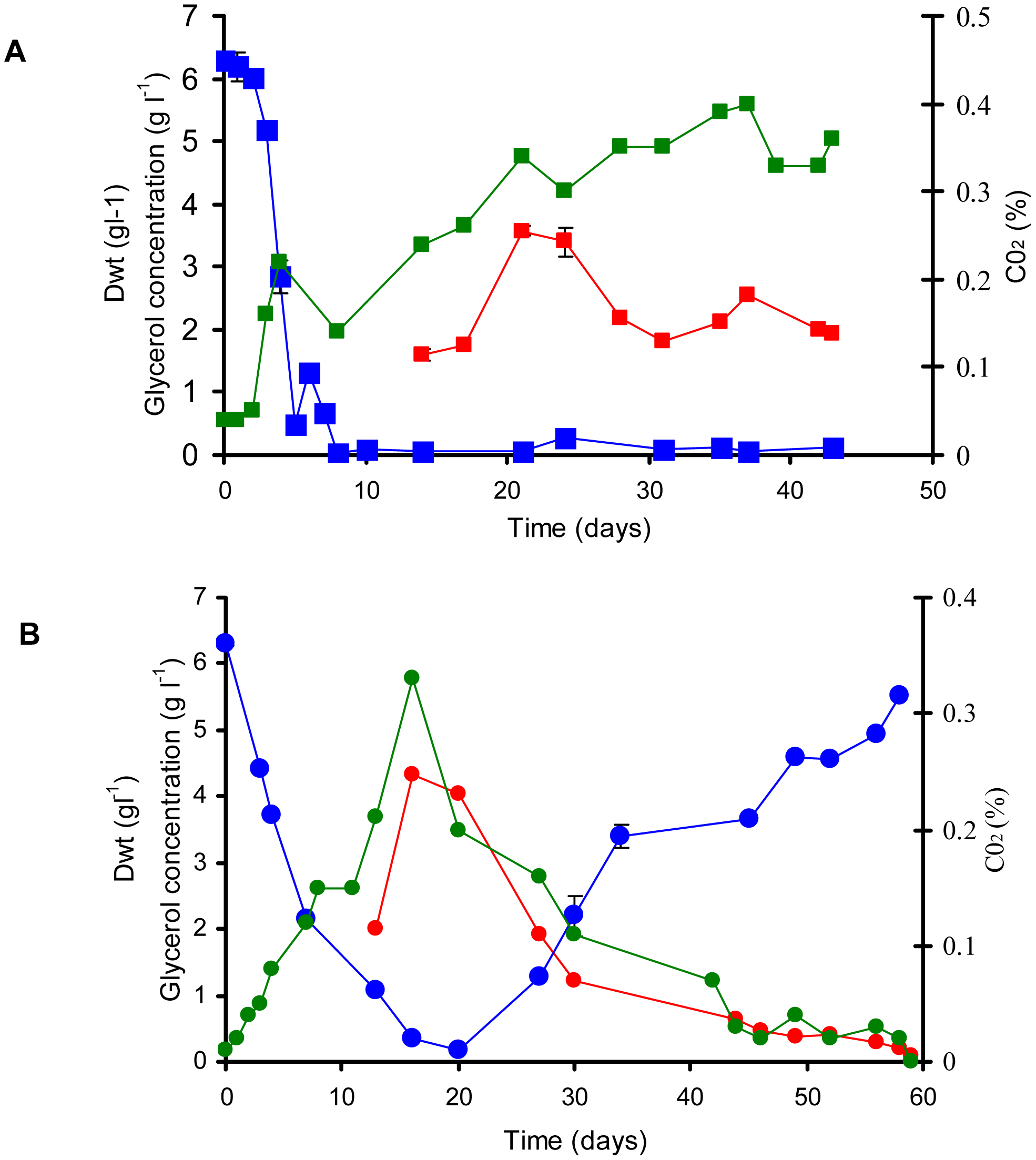 Continuous culture of <i>M. bovis</i> BCG and ▵<i>icl</i>1 at a dilution rate of 0.01 h<sup>−1</sup> (t<sub>d</sub> = 69.3 h).