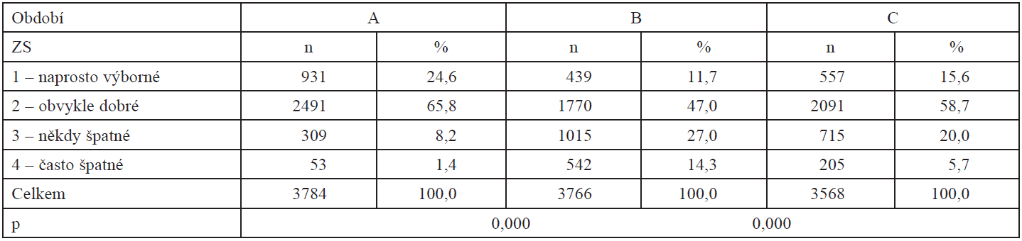 Počty a podíly žen, které hodnotily vlastní zdraví (ZS): A – před otěhotněním; B – v prvních měsících gravidity; C – v polovině gravidity