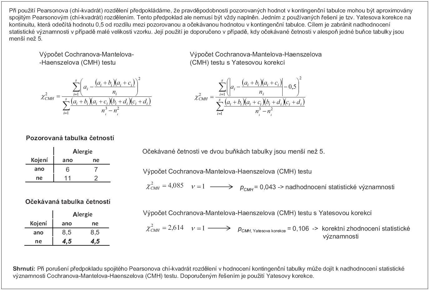 Příklad 3. Výpočet Cochranova-Mantelova-Haenszelova (CMH) testu s korekcí na kontinuitu.